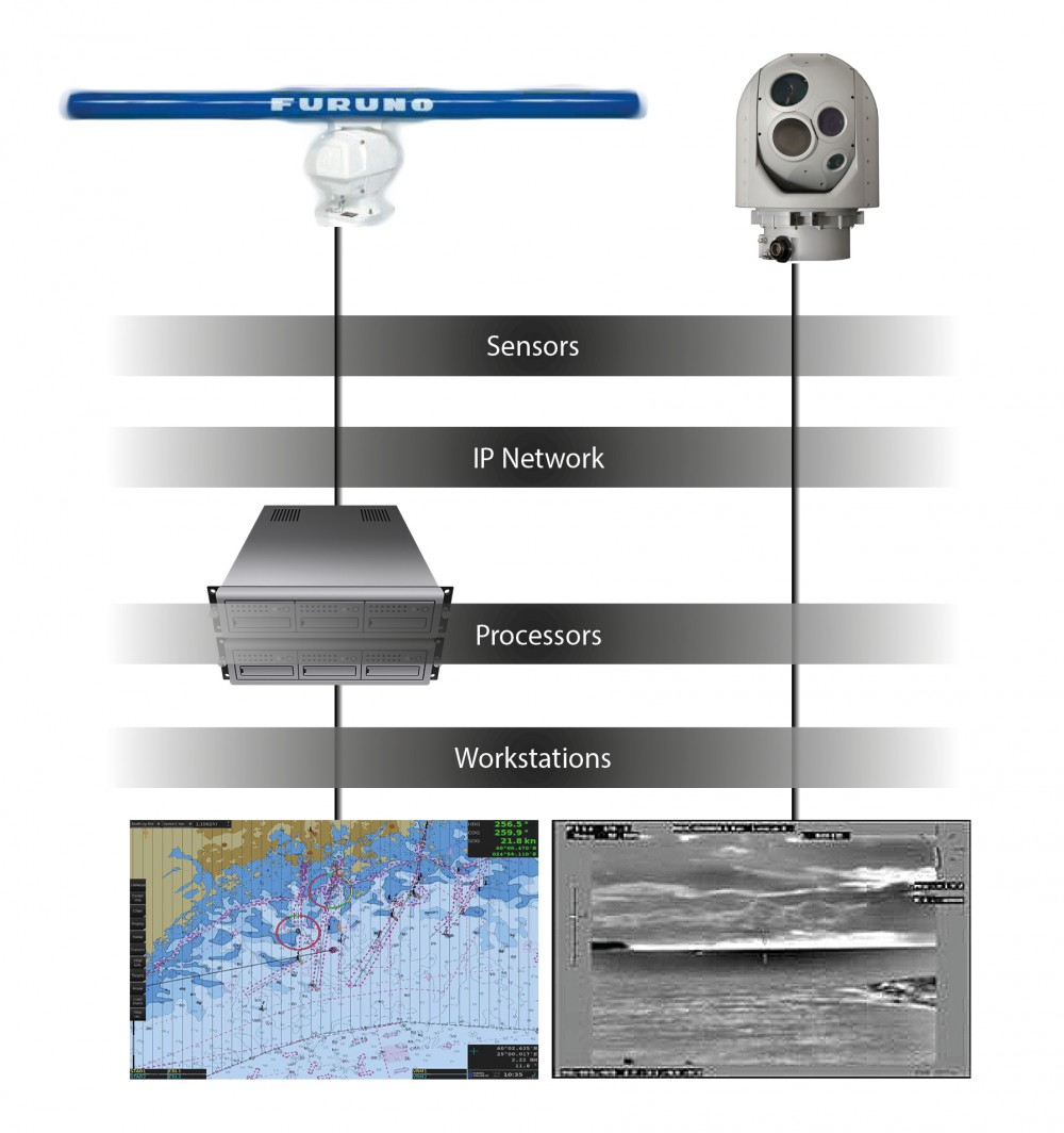 Ff Surveillance System