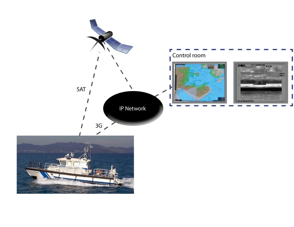 Shore Based Systems Integration