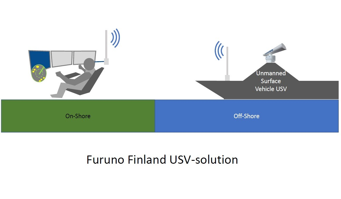 USV (Unmanned Surface Vehicle) -navigointiratkaisut