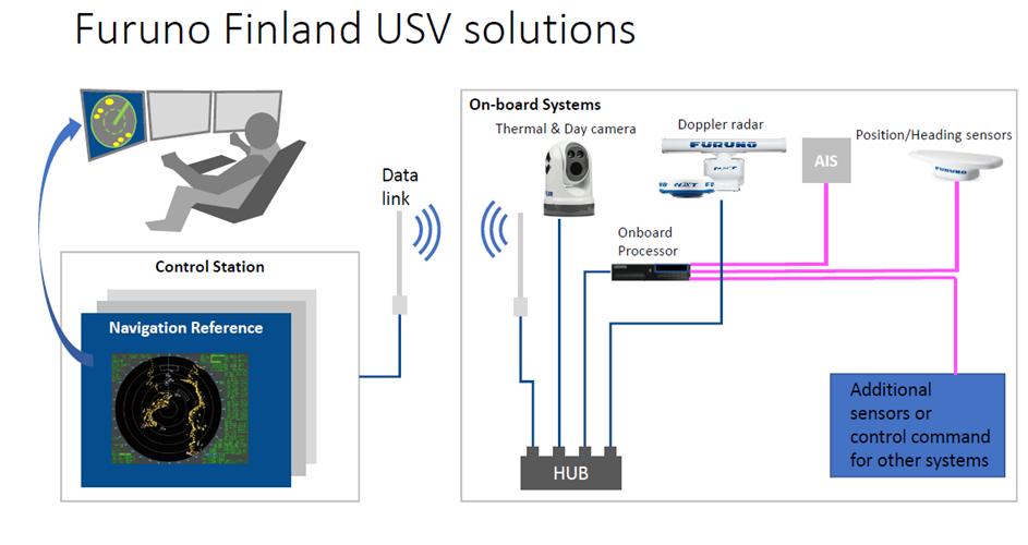Furuno Finland Usv Solutions